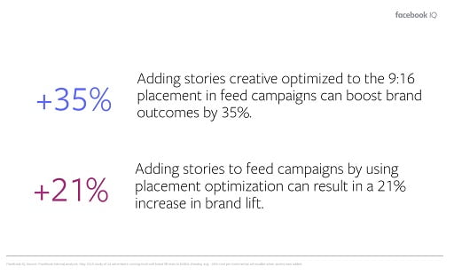 Facebook Publishes New Data on the Effectiveness of Combining News Feed and Stories for Ad Campaigns 5