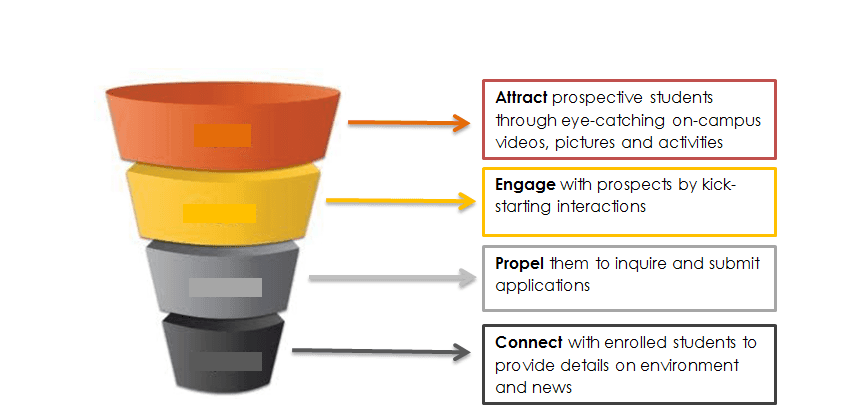conversion-funnel-for-universities-compressor