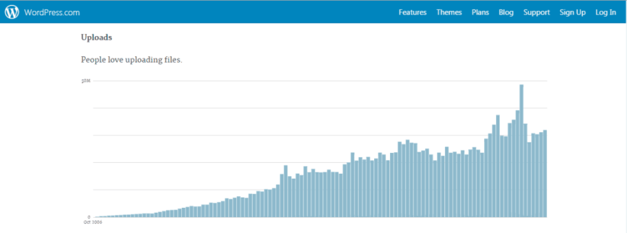 Content Hacking: WordPress statistics for posting each month