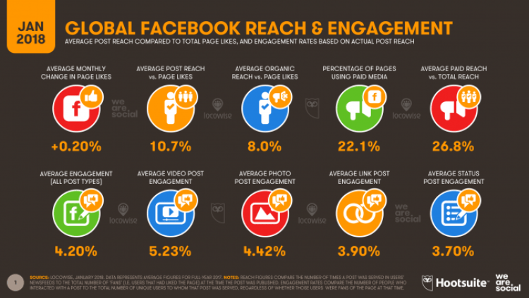 Why Facebook and twitter are the best platforms for Digital Marketing 5