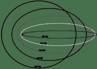বোর-সমারফেল্ড মডেল। সমারফেল্ডের মতে একই শক্তিস্তরকে আবার বিভিন্ন উপবৃত্তাকার উপস্তরে বিভক্ত করা যায়।