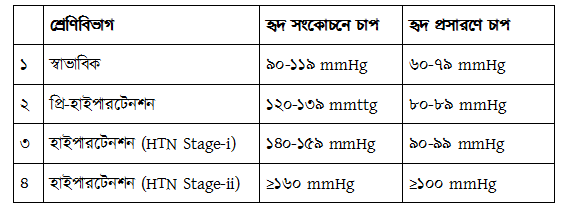 htn-chart