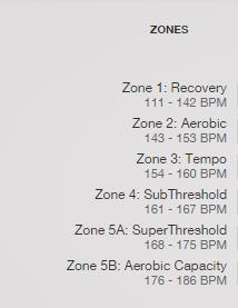 HR Zones
