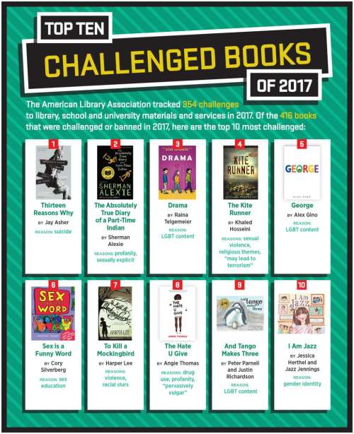Banned Books Week 2018