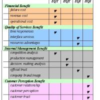 Balance Score Card Matrix IT/IS