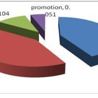 Analisa Pengambilan Keputusan Pelanggan Dalam Pemilihan Jaringan Komunikasi Seluler GSM Dengan Metode AHP