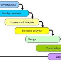 FAST!! Metode Analisis & Desain Sistem Informasi