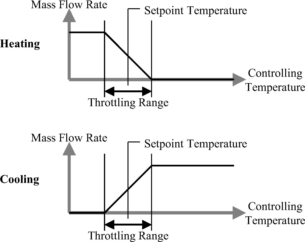 Radiant System Models Engineering Reference
