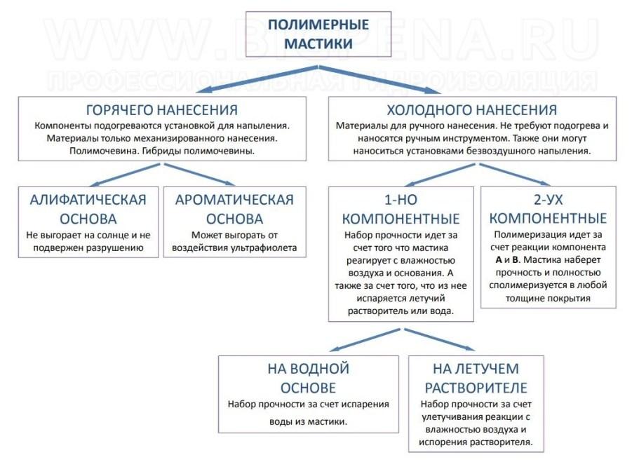 Классификация гидроизоляционных мастик