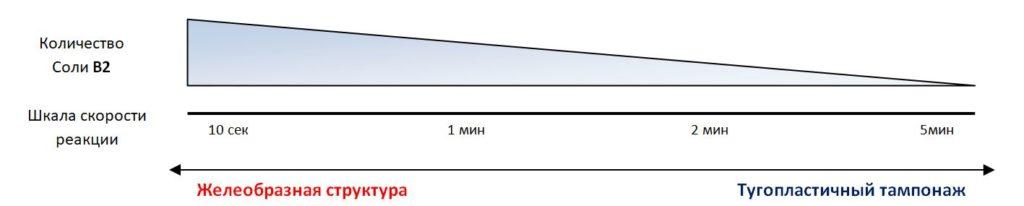 Трехкомпонентный акрилатный инъекционный гель принцип работы