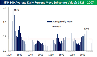 Average_daily_change