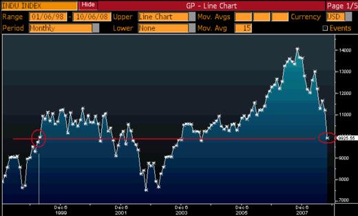 Dow_10_years_2