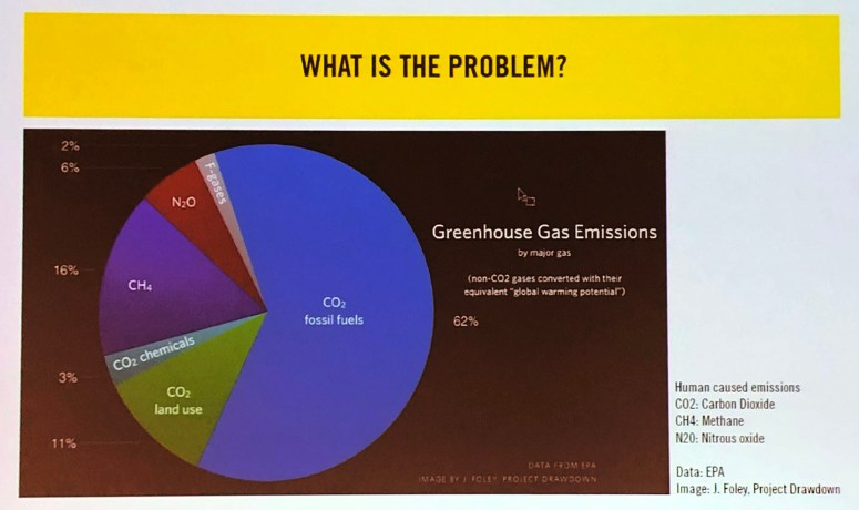 greenhouse gas chart