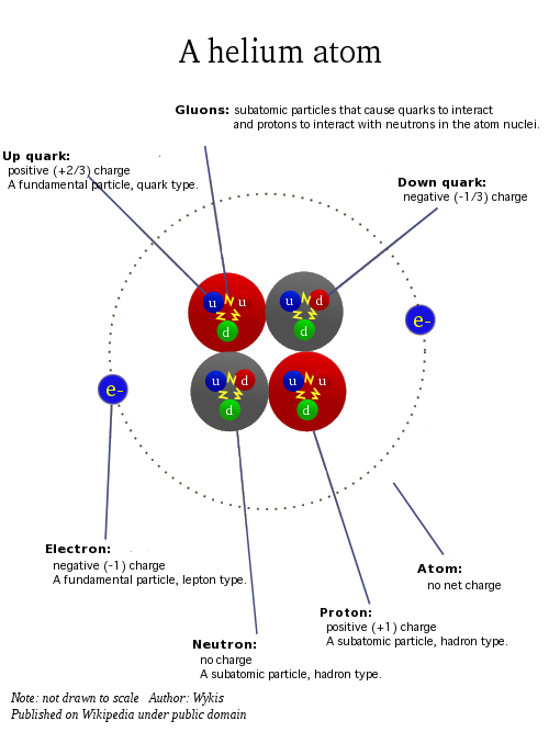 What Is the Fundamental Particle Of Matter In the Physical ...