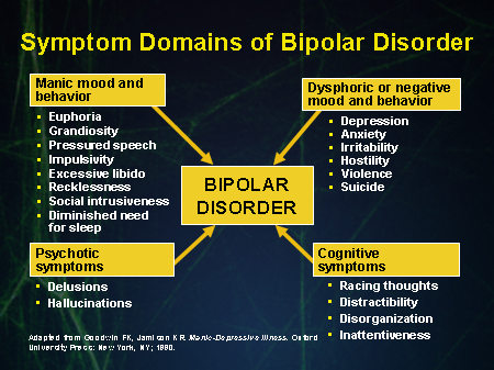 what is the spiritual or energetic basis of bipolar disorder