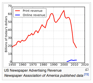 Newspaper Advertising Revenue