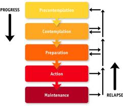 readiness to change