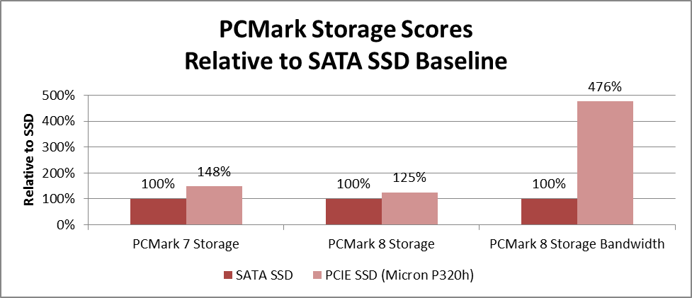what is an SSD: SATA SSD vs PCIe SSD