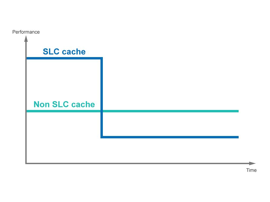 SLC Cache