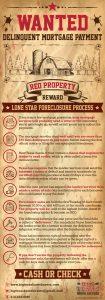Texas Foreclosure Process