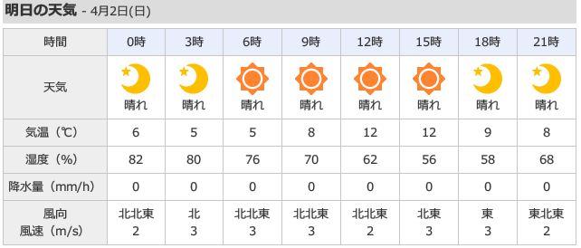 20170402 千葉 Yahoo天気