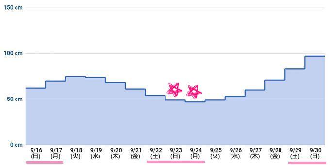 2018年9月下旬 潮干狩りカレンダー(最低潮位グラフ)