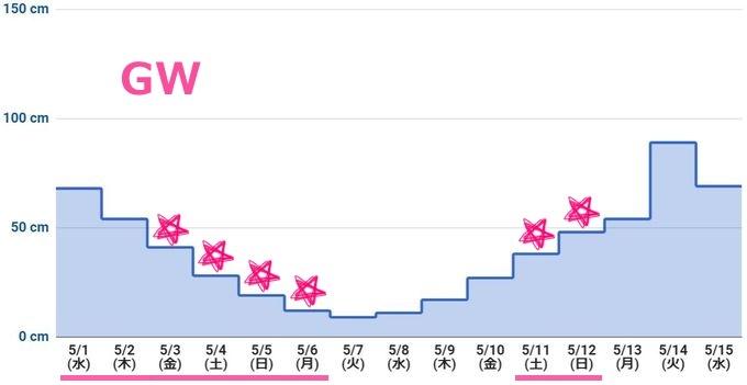 2019年5月上旬 潮干狩りカレンダー(最低潮位グラフ)