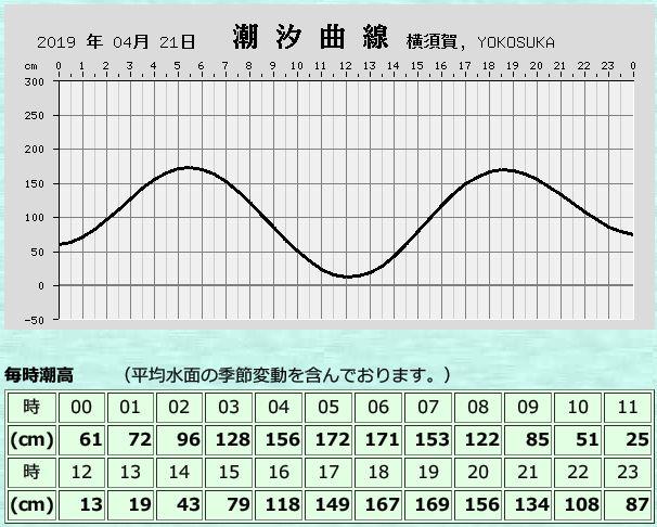 2019年4月21日 横須賀 潮汐推算