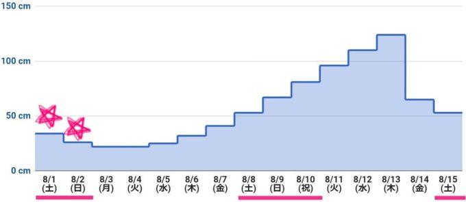 2020年8月上旬 潮干狩りカレンダー(最低潮位グラフ)