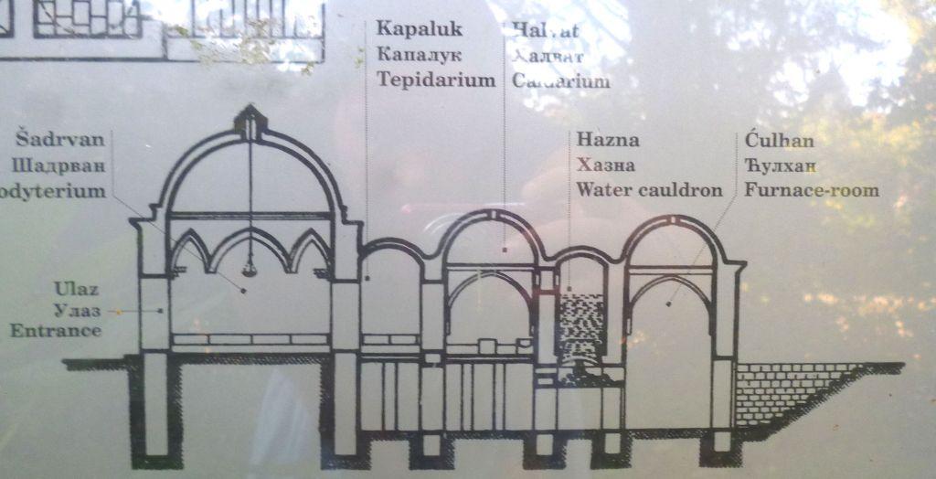 Хаммам в разрезе (реконструкция). Фото: Елена Арсениевич, CC BY-SA 3.0