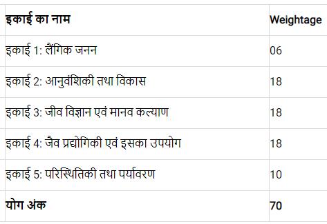 Bihar Board Class 12 Biology Syllabus 2022 PDF