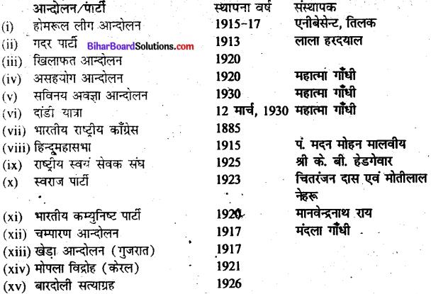 Bihar Board Class 10 History Solutions Chapter 4 भारत में राष्ट्रवाद - 1