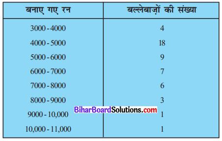Bihar Board Class 10 Maths Solutions Chapter 14 सांख्यिकी Ex 14.2 Q5