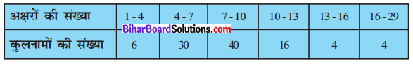 Bihar Board Class 10 Maths Solutions Chapter 14 सांख्यिकी Ex 14.3 Q6