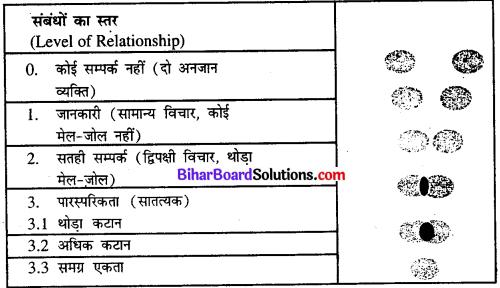 Bihar Board Class 11th Home Science Solutions Chapter 3 किशोर और सामाजिक तथा संवेगात्मक विकास
