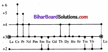 BIhar Board Class 12 Chemistry Chapter 8 d एवं f-ब्लॉक के तत्त्व img 3