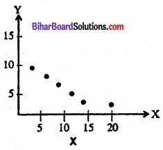 Bihar Board Class 11 Economics Chapter 7 सहसंबंध Part - 2 img 16