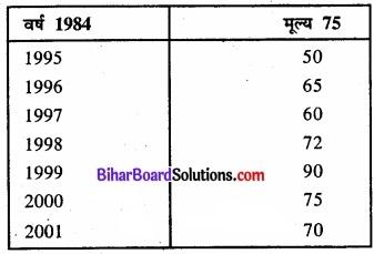 Bihar Board Class 11 Economics Chapter 8 सूचकांक Part - 2 img 20