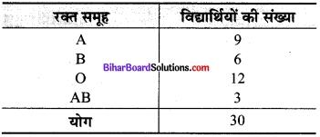 Bihar Board Class 9 Maths Solutions Chapter 14 सांख्यिकी Ex 14.2 1