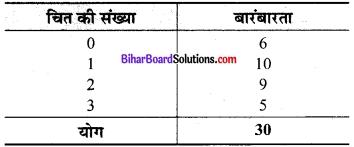 Bihar Board Class 9 Maths Solutions Chapter 14 सांख्यिकी Ex 14.2 11