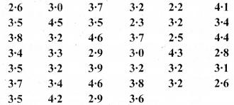 Bihar Board Class 9 Maths Solutions Chapter 14 सांख्यिकी Ex 14.2 15