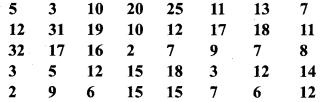 Bihar Board Class 9 Maths Solutions Chapter 14 सांख्यिकी Ex 14.2 2