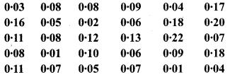 Bihar Board Class 9 Maths Solutions Chapter 14 सांख्यिकी Ex 14.2 8