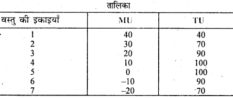 Bihar Board 12th Business Economics Important Questions Long Answer Type Part 2, 8