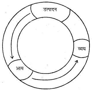 Bihar Board 12th Business Economics Important Questions Short Answer Type Part 3, 1