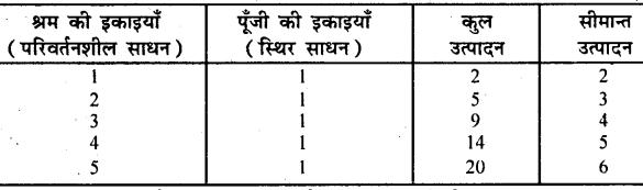 Bihar Board 12th Business Economics Important Questions Short Answer Type Part 4, 1