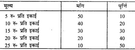 Bihar Board 12th Economics Important Questions Long Answer Type Part 2, 11