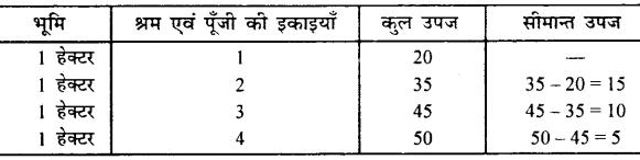 Bihar Board 12th Economics Important Questions Long Answer Type Part 2, 9