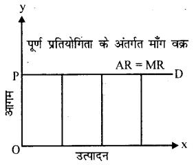 Bihar Board 12th Economics Important Questions Long Answer Type Part 4, 3