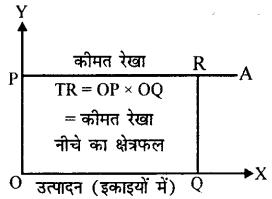 Bihar Board 12th Economics Important Questions Short Answer Type Part 4, 10